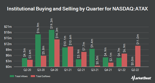 Institutional Ownership by Quarter for America First Multifamily Investors (NASDAQ:ATAX)