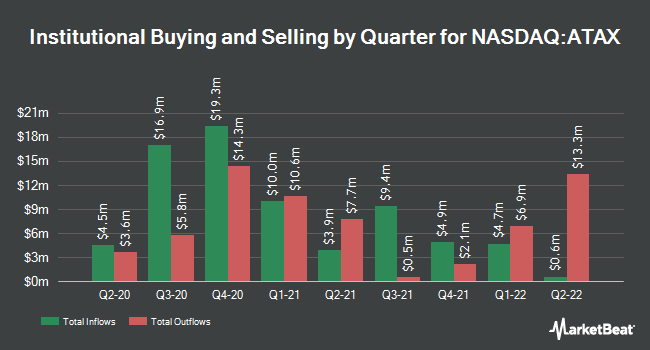Institutional Ownership by Quarter for America First Multifamily Investors LP (NASDAQ:ATAX)