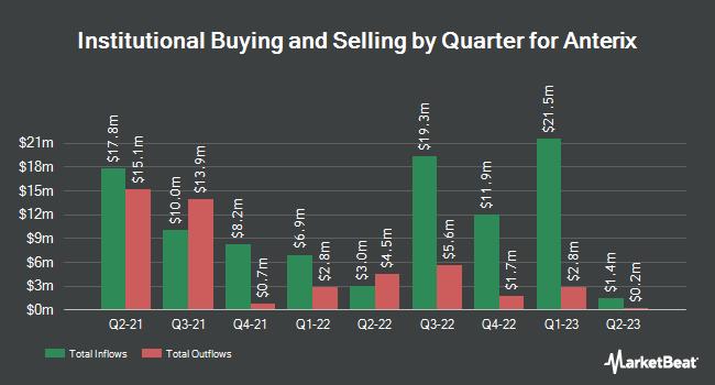 Institutional Ownership by Quarter for Anterix (NASDAQ:ATEX)