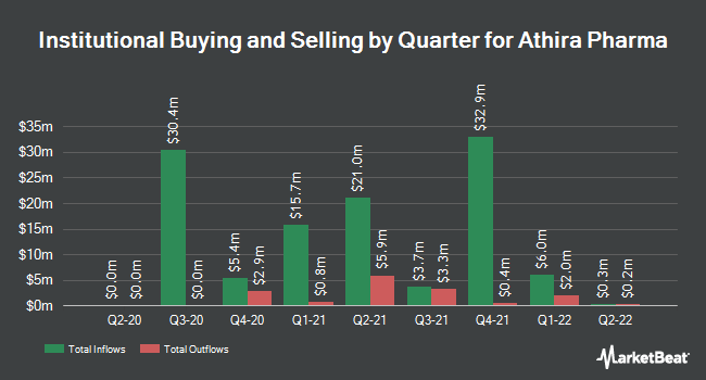 Institutional Ownership by Quarter for Athira Pharma (NASDAQ:ATHA)