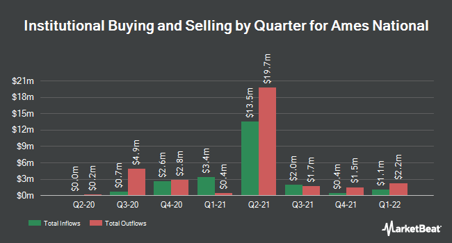 Institutional Ownership by Quarter for Ames National Corporation (NASDAQ:ATLO)