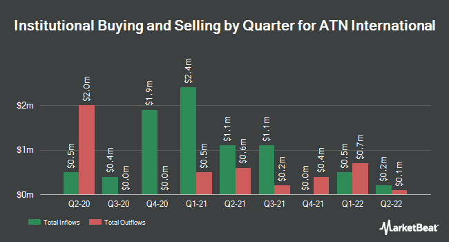 Institutional Ownership by Quarter for ATN International (NASDAQ:ATNI)