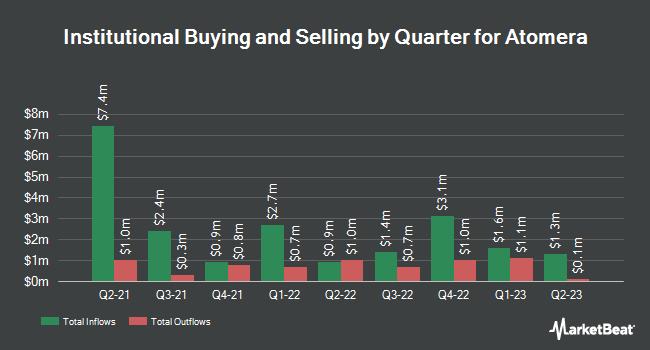 Institutional Ownership by Quarter for Atomera (NASDAQ:ATOM)