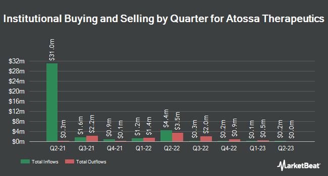Institutional Ownership by Quarter for Atossa Therapeutics (NASDAQ:ATOS)