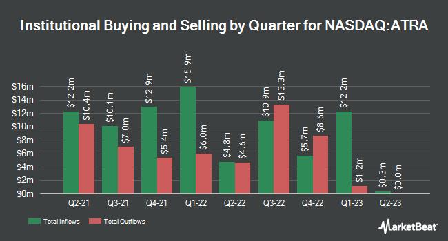 Institutional Ownership by Quarter for Atara Biotherapeutics (NASDAQ:ATRA)