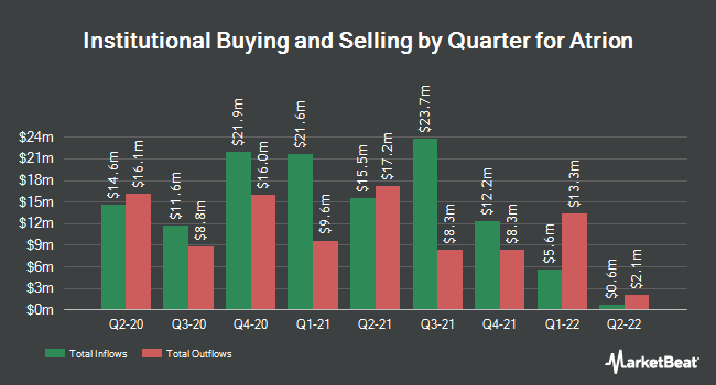 Institutional Ownership by Quarter for Atrion (NASDAQ:ATRI)