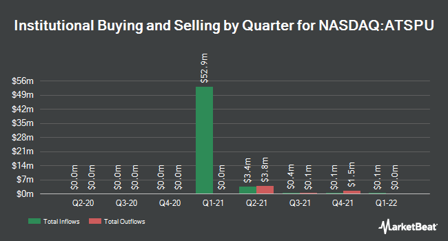 Institutional Ownership by Quarter for Archimedes Tech SPAC Partners (NASDAQ:ATSPU)