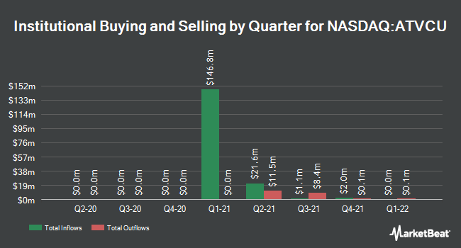 Institutional Ownership by Quarter for Tribe Capital Growth Corp I (NASDAQ:ATVCU)