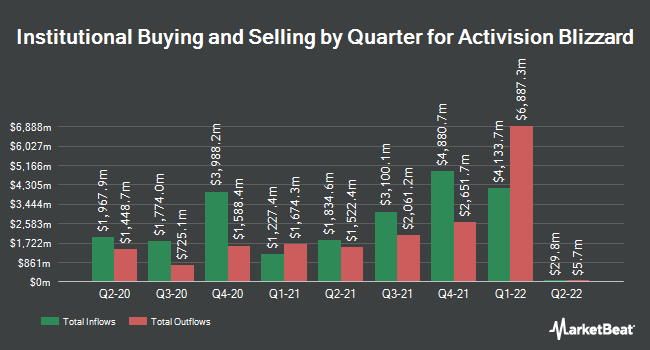 Institutional Ownership by Quarter for Activision Blizzard (NASDAQ:ATVI)