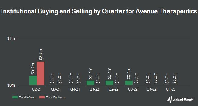 Institutional Ownership by Quarter for Avenue Therapeutics (NASDAQ:ATXI)