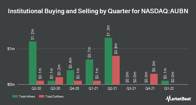 Institutional Ownership by Quarter for Auburn National Bancorporation (NASDAQ:AUBN)