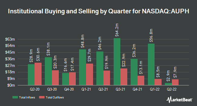 Institutional Ownership by Quarter for Aurinia Pharmaceuticals (NASDAQ:AUPH)