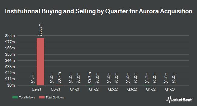 Institutional Ownership by Quarter for Aurora Acquisition (NASDAQ:AURCU)