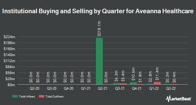 Institutional Ownership by Quarter for Aveanna Healthcare (NASDAQ:AVAH)