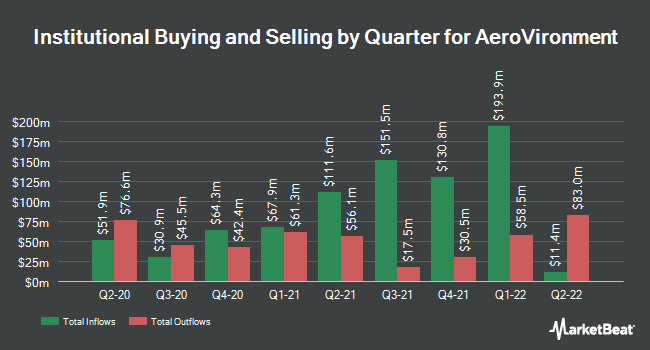 Institutional Ownership by Quarter for AeroVironment (NASDAQ:AVAV)