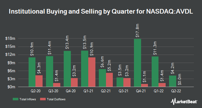 Institutional Ownership by Quarter for Avadel Pharmaceuticals (NASDAQ:AVDL)