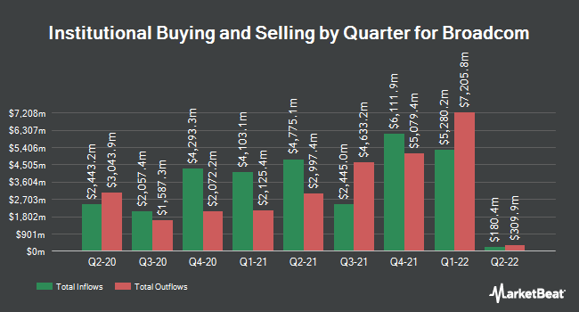 Institutional Ownership by Quarter for Broadcom (NASDAQ:AVGO)