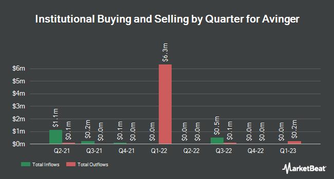 Institutional Ownership by Quarter for Avinger (NASDAQ:AVGR)