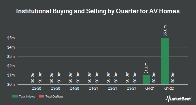 Institutional Ownership by Quarter for A V Homes (NASDAQ:AVHI)