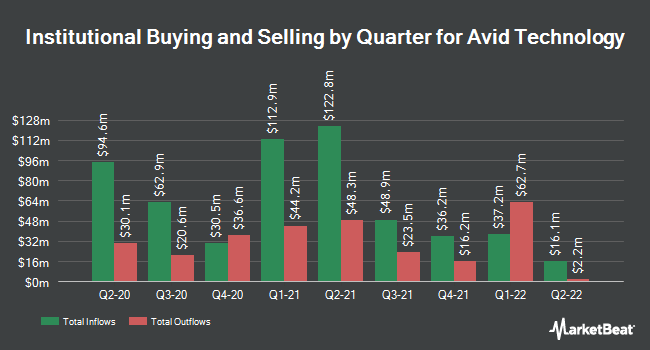 Institutional Ownership by Quarter for Avid Technology (NASDAQ:AVID)