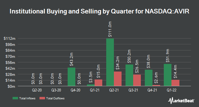 Institutional Ownership by Quarter for Atea Pharmaceuticals (NASDAQ:AVIR)