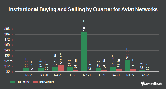 Institutional Ownership by Quarter for Aviat Networks (NASDAQ:AVNW)