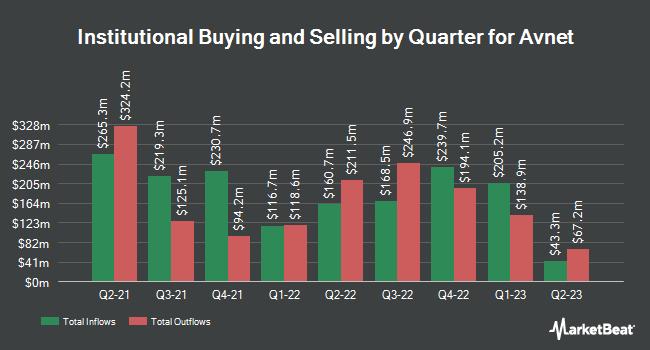 Institutional Ownership by Quarter for Avnet (NASDAQ:AVT)