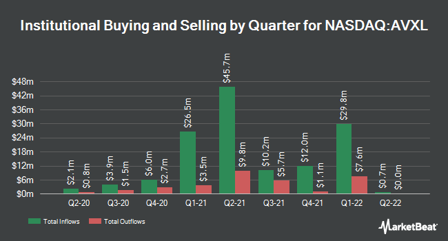 Institutional Ownership by Quarter for Anavex Life Sciences Corp. (NASDAQ:AVXL)