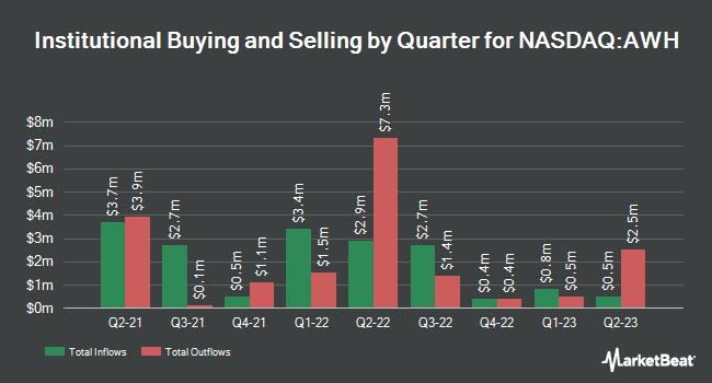 Institutional Ownership by Quarter for Aspira Women`s Health (NASDAQ:AWH)