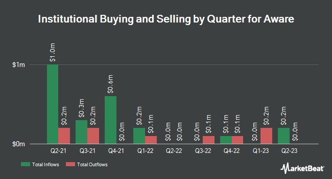 Institutional Ownership by Quarter for Aware (NASDAQ:AWRE)