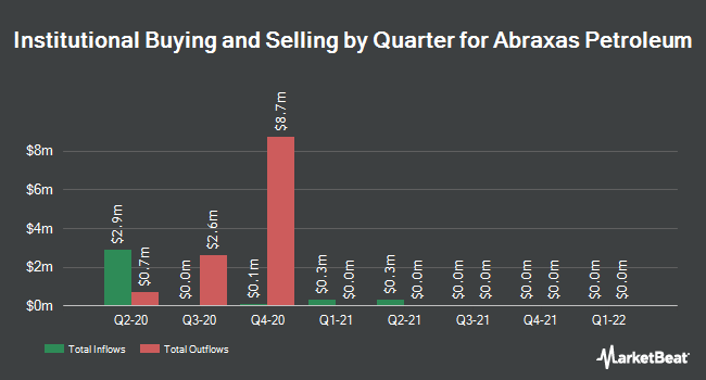 Institutional Ownership by Quarter for Abraxas Petroleum Corporation (NASDAQ:AXAS)