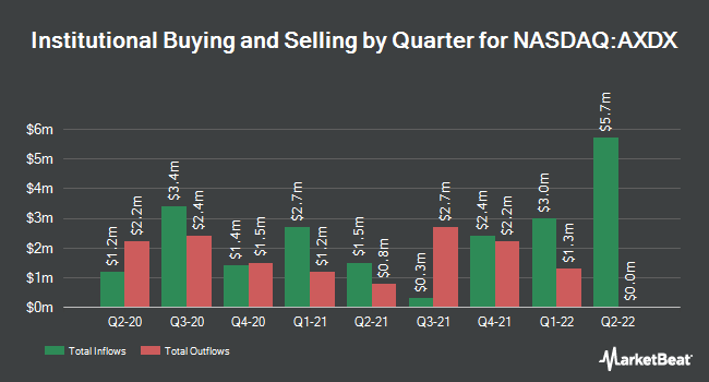 Institutional Ownership by Quarter for Accelerate Diagnostics (NASDAQ:AXDX)