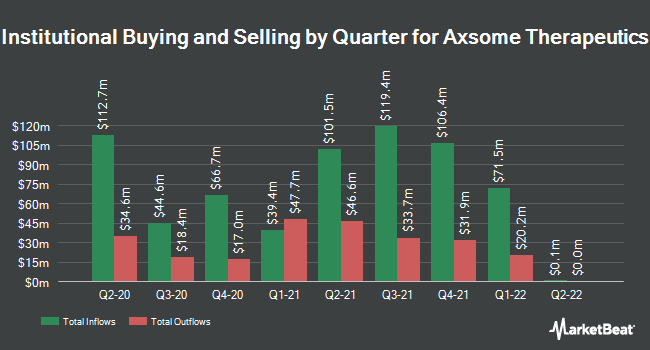 Institutional Ownership by Quarter for Axsome Therapeutics (NASDAQ:AXSM)