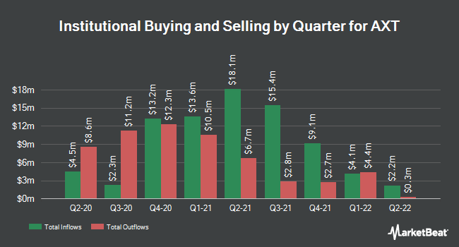 Institutional Ownership by Quarter for AXT (NASDAQ:AXTI)
