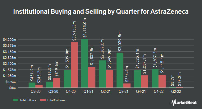 Institutional Ownership by Quarter for AstraZeneca (NASDAQ:AZN)