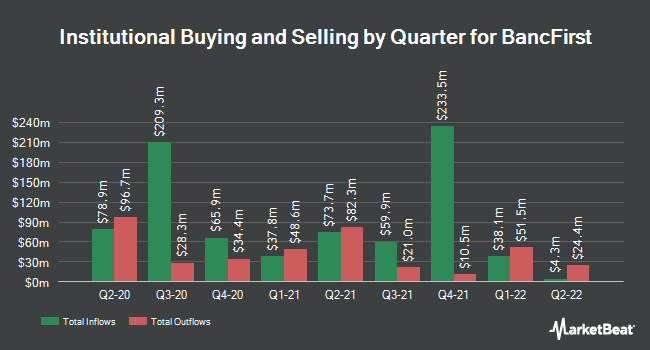 Institutional Ownership by Quarter for BancFirst (NASDAQ:BANF)