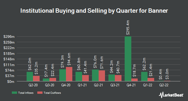 Institutional Ownership by Quarter for Banner (NASDAQ:BANR)