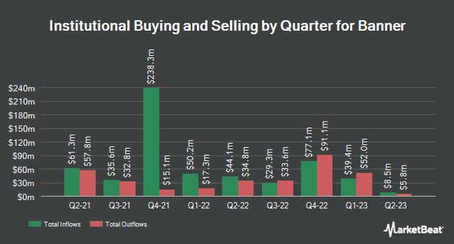 Institutional Ownership by Quarter for Banner Corporation (NASDAQ:BANR)