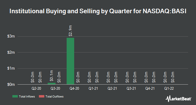 Institutional Ownership by Quarter for Bioanalytical Systems (NASDAQ:BASI)