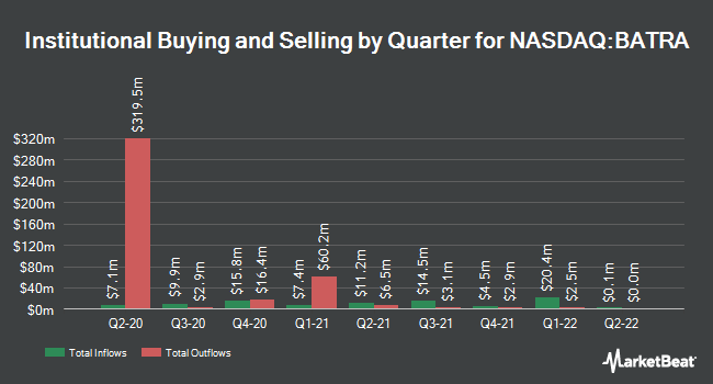 Institutional Ownership by Quarter for Liberty Braves Group Series A (NASDAQ:BATRA)