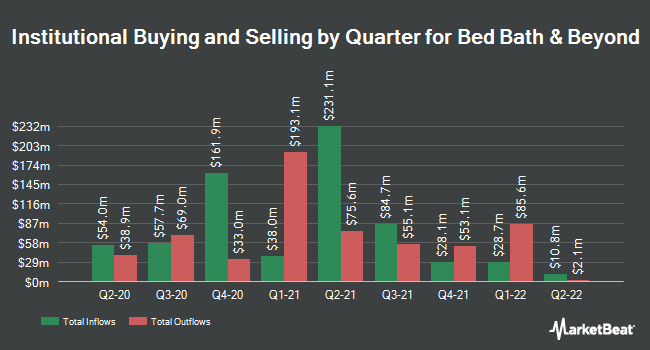 Institutional Ownership by Quarter for Bed Bath & Beyond (NASDAQ:BBBY)