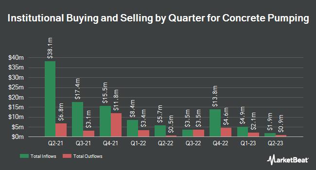 Institutional Ownership by Quarter for Concrete Pumping (NASDAQ:BBCP)