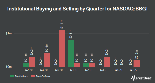Institutional Ownership by Quarter for Beasley Broadcast Group (NASDAQ:BBGI)