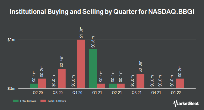 Insider Trading History for Beasley Broadcast Group (NASDAQ:BBGI)