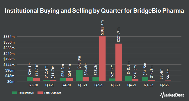 Institutional Ownership by Quarter for BridgeBio Pharma (NASDAQ:BBIO)