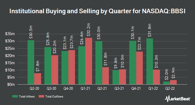 Institutional Ownership by Quarter for Barrett Business Services (NASDAQ:BBSI)