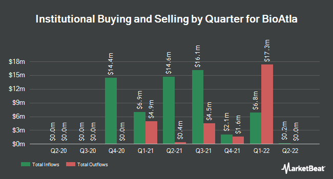 Institutional Ownership by Quarter for BioAtla (NASDAQ:BCAB)