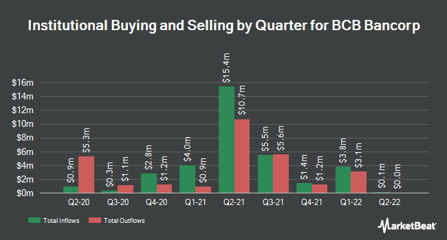 Institutional Ownership by Quarter for BCB Bancorp, Inc. (NJ) (NASDAQ:BCBP)