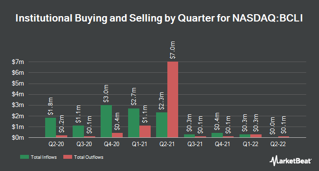 Institutional Ownership by Quarter for Brainstorm Cell Therapeutics (NASDAQ:BCLI)