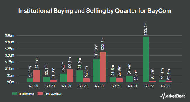 Institutional Ownership by Quarter for BayCom (NASDAQ:BCML)